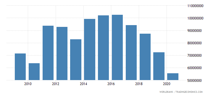 rwanda workers remittances and compensation of employees paid us dollar wb data