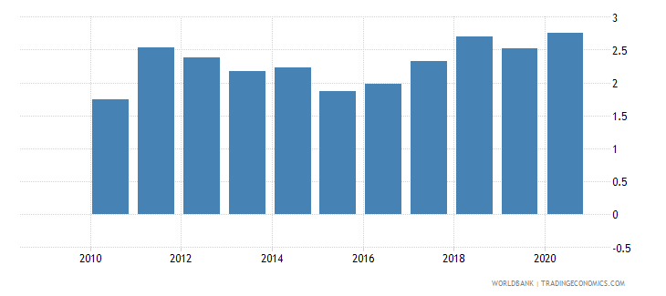 rwanda workers remittances and compensation of employees received percent of gdp wb data