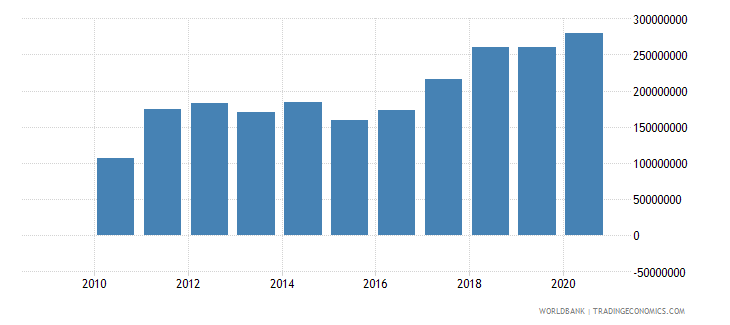 rwanda workers remittances and compensation of employees received us dollar wb data