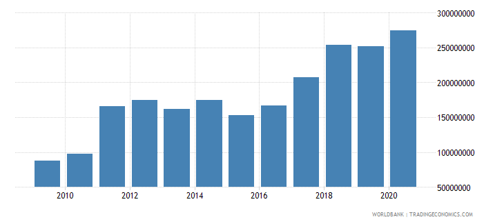 rwanda workers remittances receipts bop us dollar wb data