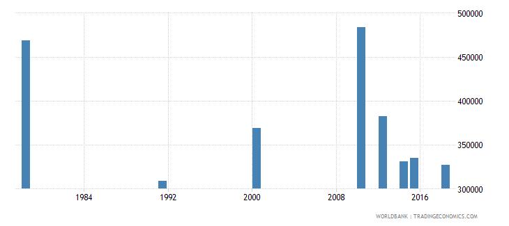 rwanda youth illiterate population 15 24 years both sexes number wb data