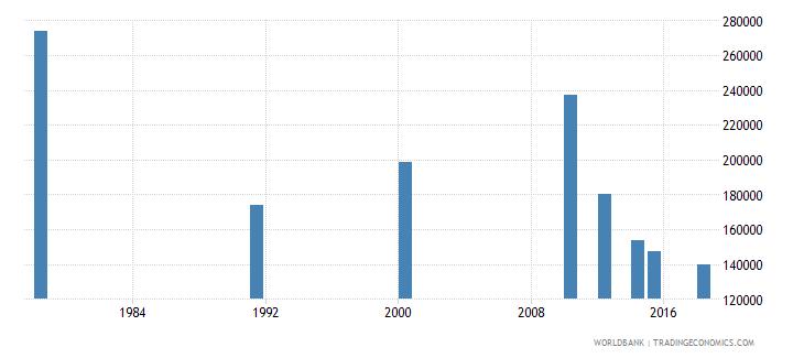 rwanda youth illiterate population 15 24 years female number wb data