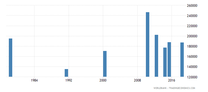 rwanda youth illiterate population 15 24 years male number wb data