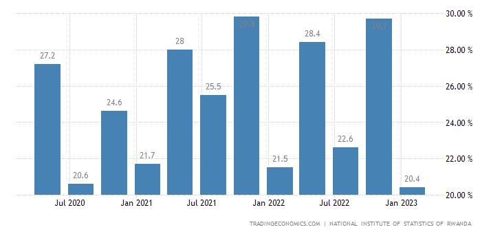 Rwanda Youth Unemployment Rate