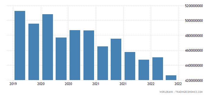 samoa 01_cross border loans from bis reporting banks wb data