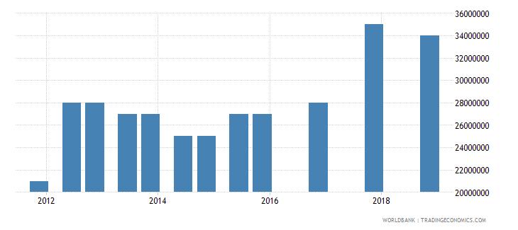 samoa 03_official bilateral loans total wb data