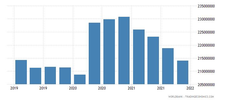 samoa 06_multilateral loans total wb data