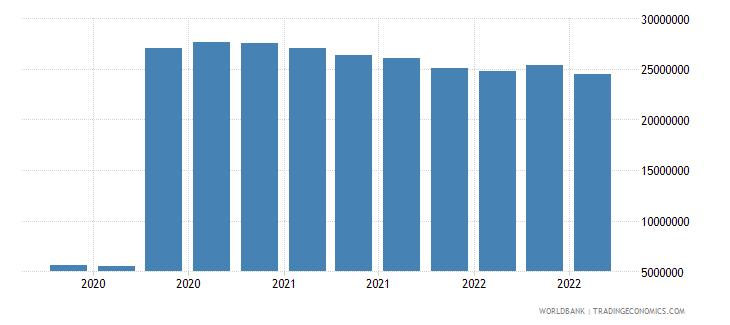 samoa 07_multilateral loans imf wb data