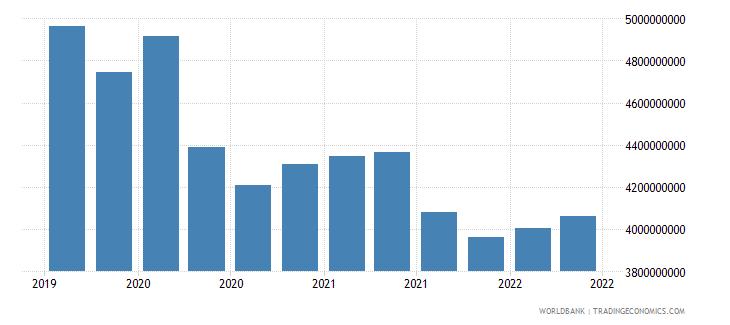 samoa 12_liabilities to bis banks cons  short term wb data