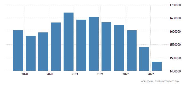 samoa 13_multilateral loans imf short term wb data