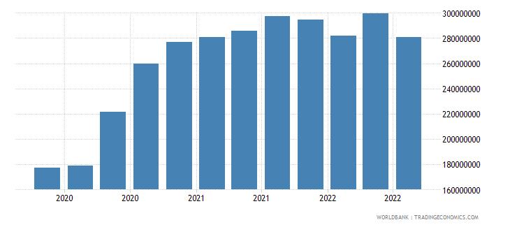 samoa 24_international reserves excluding gold wb data