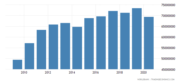 samoa adjusted net national income us dollar wb data
