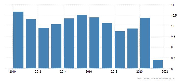 samoa adjusted savings consumption of fixed capital percent of gni wb data