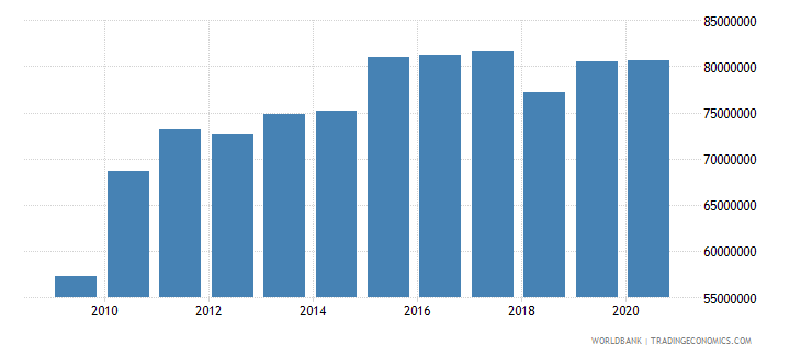 samoa adjusted savings consumption of fixed capital us dollar wb data