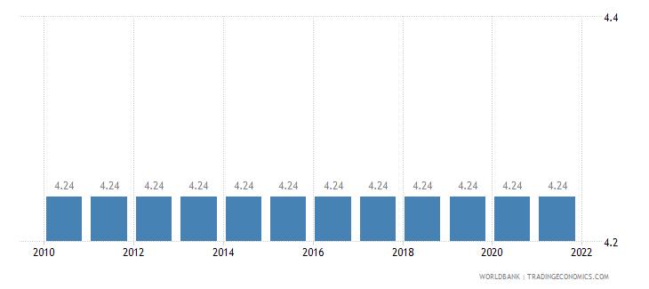 samoa adjusted savings education expenditure percent of gni wb data