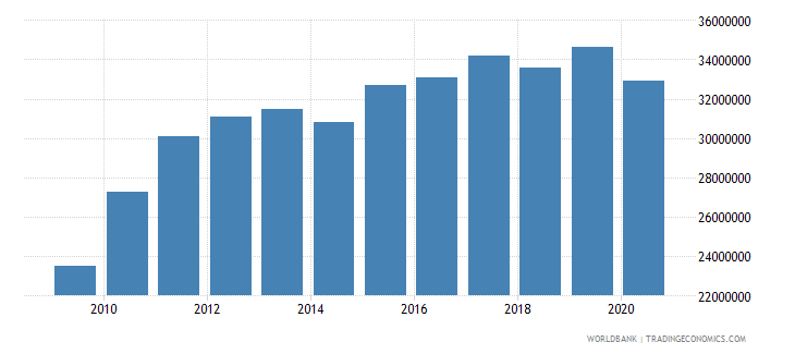 samoa adjusted savings education expenditure us dollar wb data