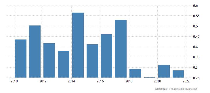 samoa adjusted savings natural resources depletion percent of gni wb data