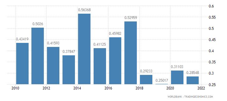 samoa adjusted savings net forest depletion percent of gni wb data