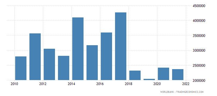 samoa adjusted savings net forest depletion us dollar wb data