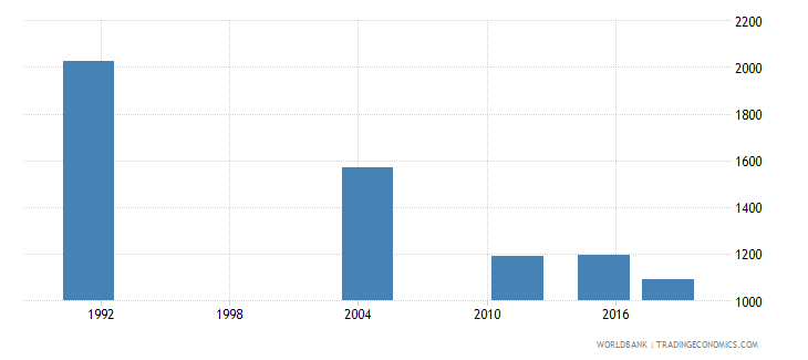 samoa adult illiterate population 15 years both sexes number wb data