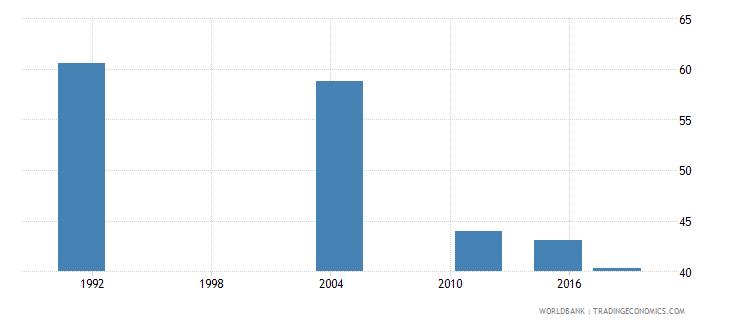 samoa adult illiterate population 15 years percent female wb data