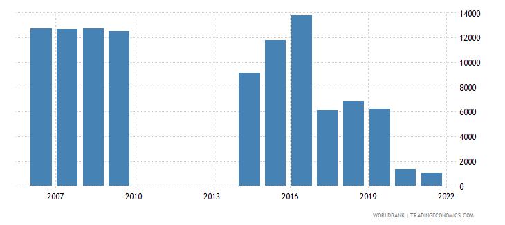 samoa air transport registered carrier departures worldwide wb data