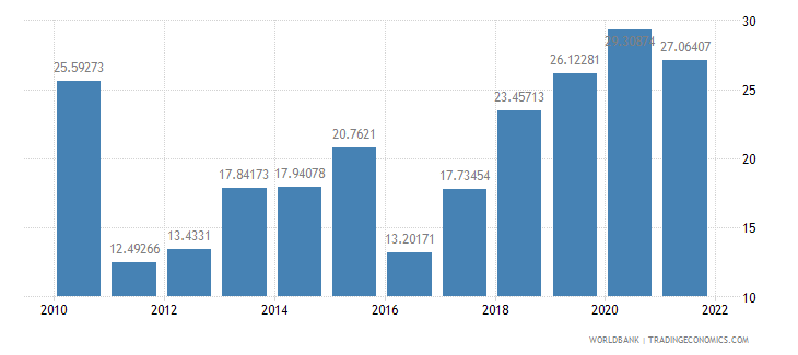 samoa bank liquid reserves to bank assets ratio percent wb data