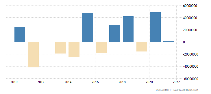samoa changes in net reserves bop us dollar wb data