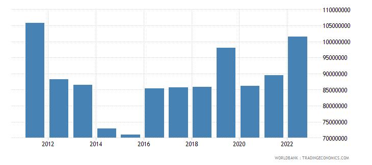 samoa commercial service imports us dollar wb data