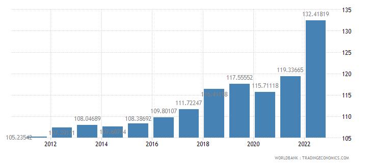 samoa consumer price index 2005  100 wb data