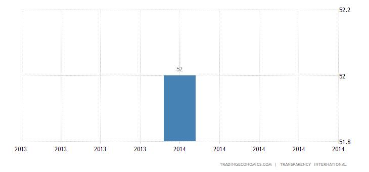 Samoa Corruption Index