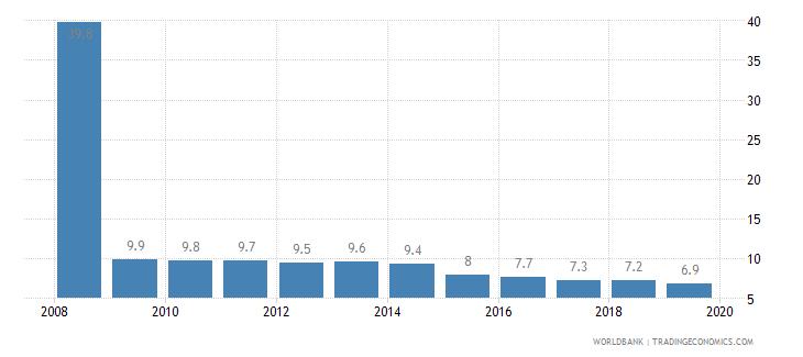 samoa cost of business start up procedures percent of gni per capita wb data