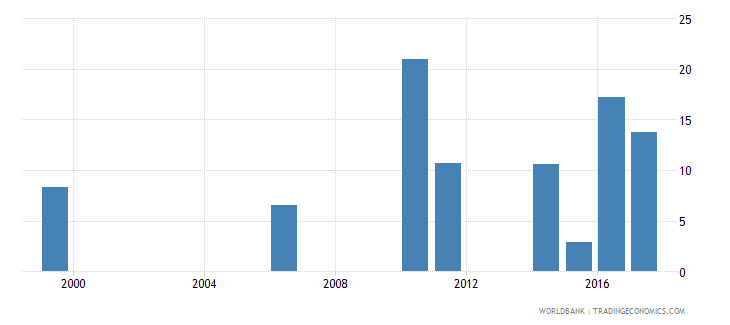 samoa cumulative drop out rate to the last grade of primary education female percent wb data