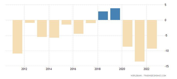 samoa current account balance percent of gdp wb data