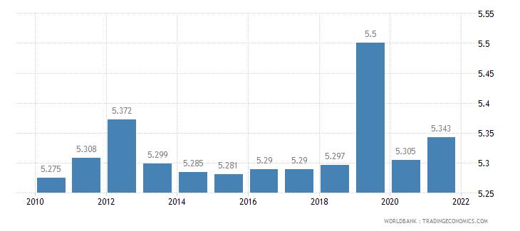 samoa death rate crude per 1 000 people wb data