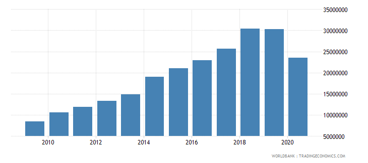 samoa debt service on external debt total tds us dollar wb data