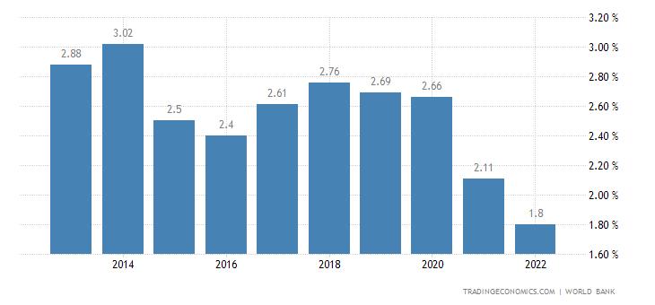 Deposit Interest Rate in Samoa