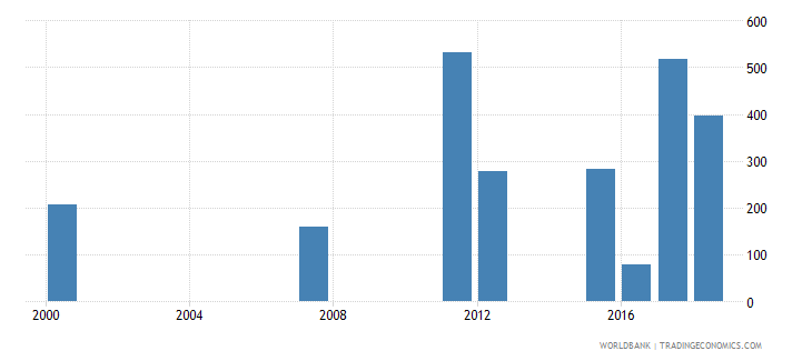 samoa early school leavers from primary education female number wb data