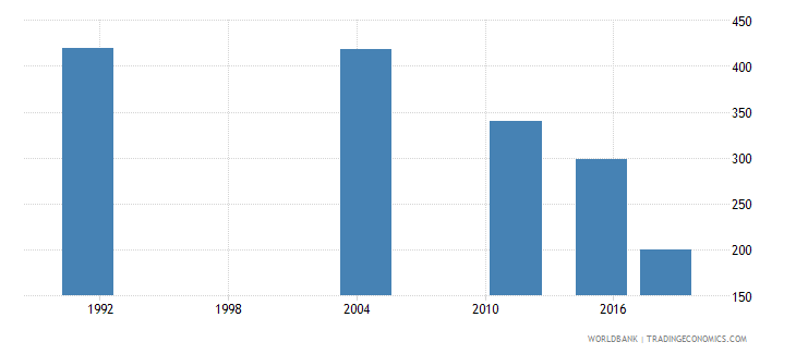 samoa elderly illiterate population 65 years both sexes number wb data