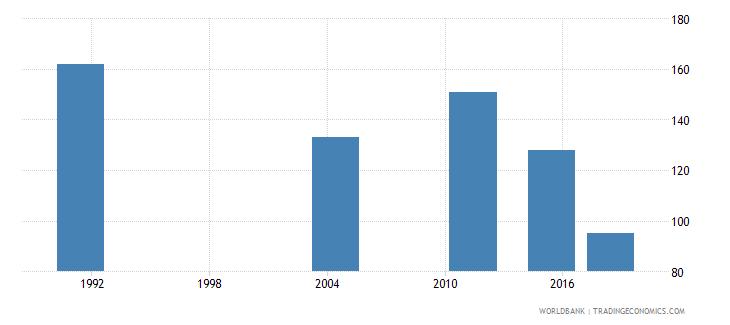 samoa elderly illiterate population 65 years male number wb data