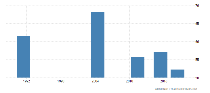 samoa elderly illiterate population 65 years percent female wb data