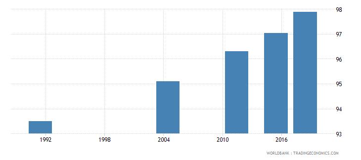 samoa elderly literacy rate population 65 years both sexes percent wb data