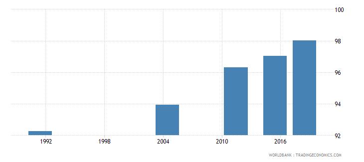 samoa elderly literacy rate population 65 years female percent wb data