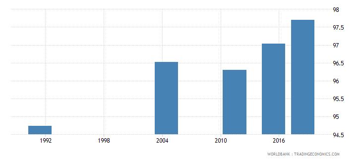 samoa elderly literacy rate population 65 years male percent wb data