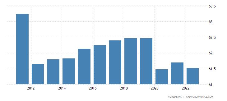 samoa employment to population ratio 15 male percent wb data