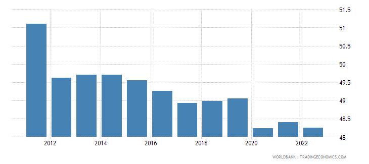 samoa employment to population ratio 15 total percent wb data