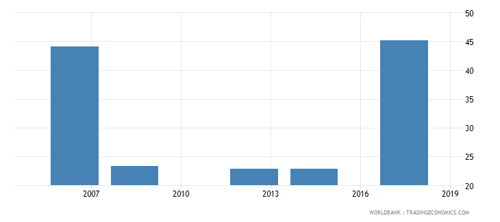 samoa employment to population ratio ages 15 24 male percent national estimate wb data