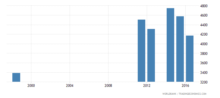 samoa enrolment in secondary education private institutions female number wb data