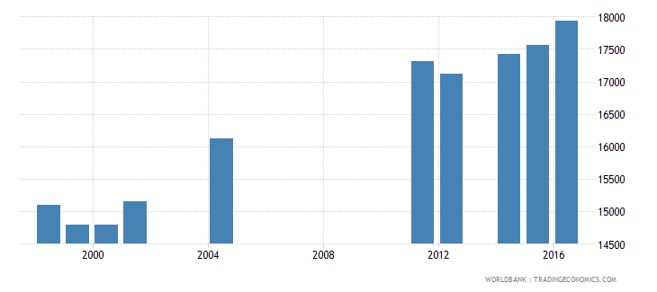 samoa enrolment in secondary education public institutions both sexes number wb data