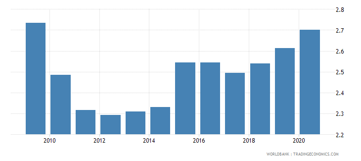 samoa exchange rate old lcu per usd extended forward period average wb data